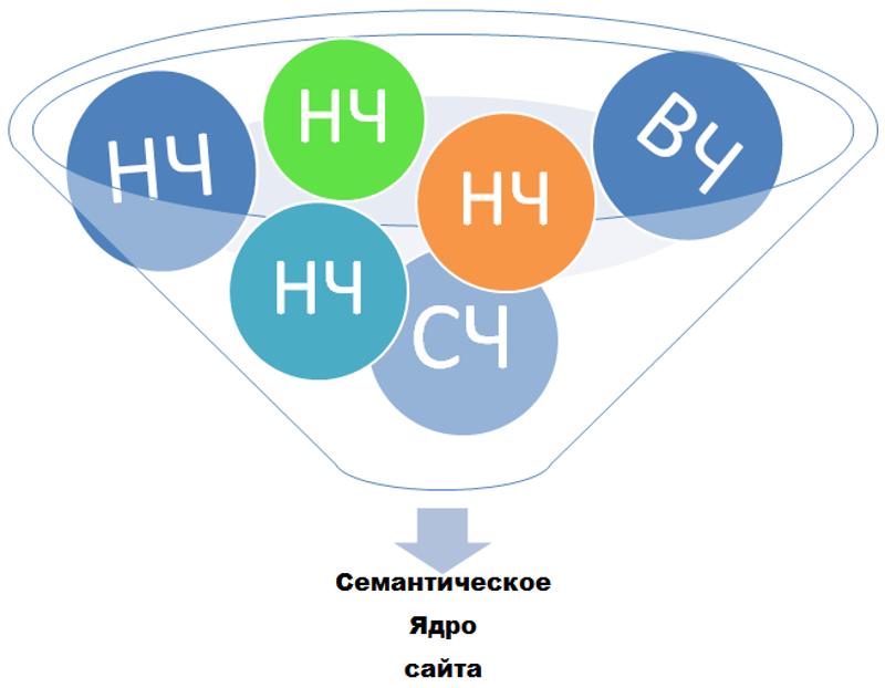 Составление семантического ядра. Инструкция по СЯ
